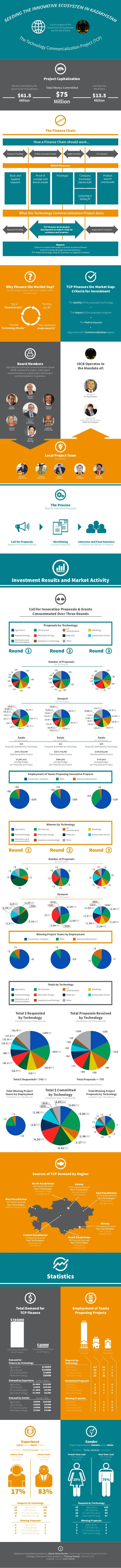 Statistical compilation/analysis by Abylai Akhymbekov, Technology Commercialization Center, Strategic Direction of Data An...