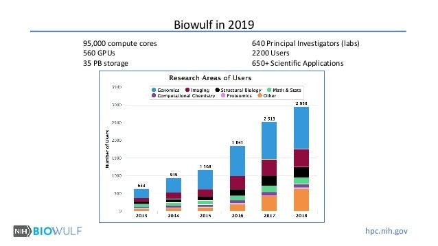 hpc.nih.gov 95,000 compute cores 560 GPUs 35 PB storage 640 Principal Investigators (labs) 2200 Users 650+ Scientific Appl...
