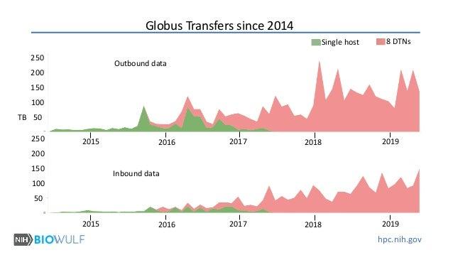 hpc.nih.gov TB Outbound data Inbound data 8 DTNsSingle host Globus Transfers since 2014 20192018201720162015 2019201820172...