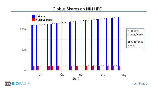 hpc.nih.gov Globus Shares on NIH HPC ~ 50 new shares/week 35% defunct shares