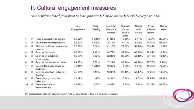 II. Cultural engagement measures You can find out more about the HEartS survey publications on the Centre for Performance ...