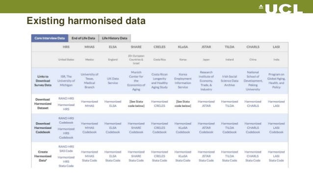 Existing harmonised data