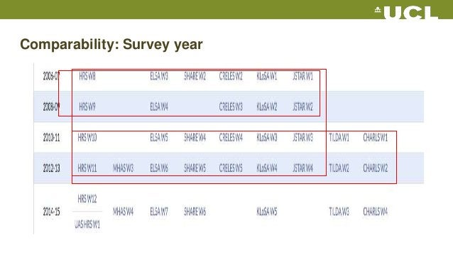 Comparability: Survey year