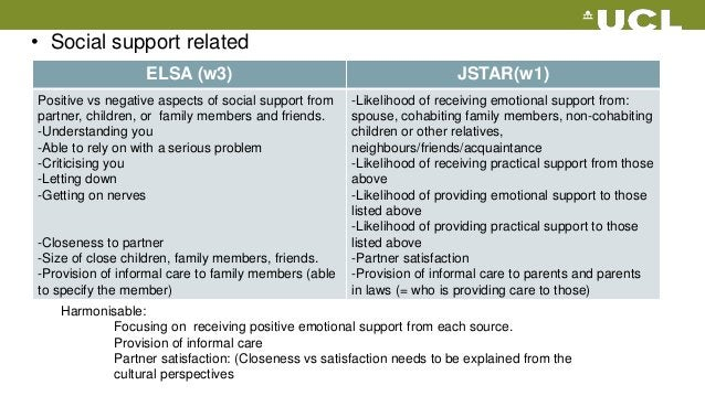 ELSA (w3) JSTAR(w1) Positive vs negative aspects of social support from partner, children, or family members and friends. ...