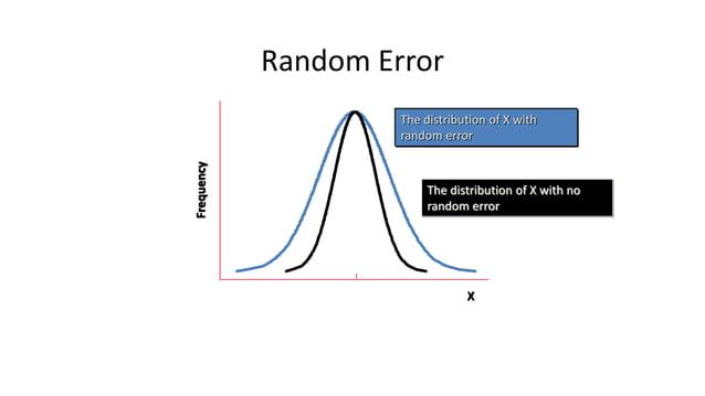 Random Error X Frequency The distribution of X with no random error The distribution of X with random error Notice that ra...