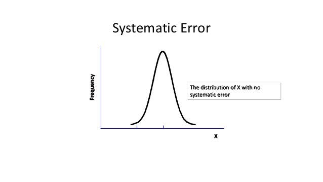 Systematic Error X Frequency The distribution of X with no systematic error The distribution of X with systematic error
