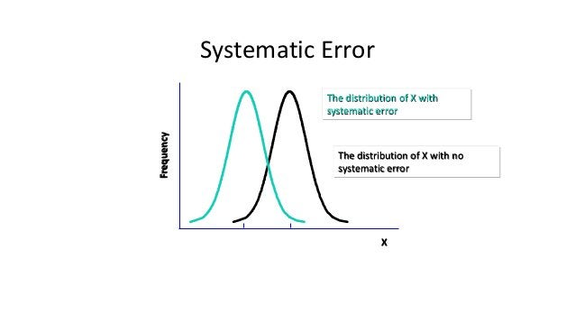 Systematic Error X Frequency The distribution of X with no systematic error The distribution of X with systematic error No...