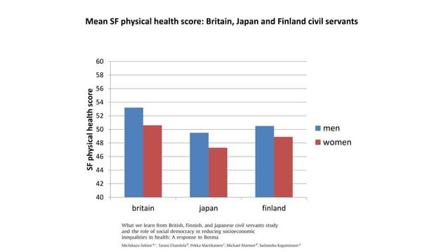 Mean SF mental health score: Britain, Japan and Finland civil servants 40 42 44 46 48 50 52 54 56 58 60 britain japan finl...