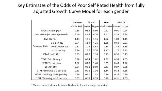 Predicted probability of poor SRH for key covariates by country and gender MenWomen