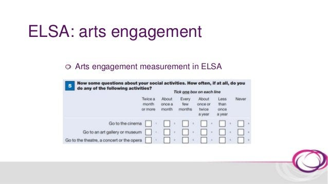 Health impact (I) In England approx. 1 in 4 people aged ≥65 years are depressed Is frequent arts engagement associated wit...