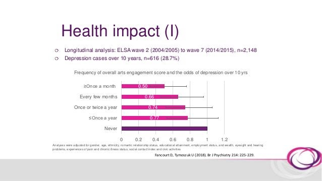 Health impact (II) What is the longevity of the wellbeing impacts of arts engagement?
