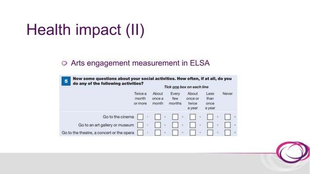 Health impact (II) 56.8% 11.4% 13.4% 18.4% 61.3% 11.5% 11.8% 15.5% 50.9% 14.0% 13.1% 22.0% 0.0% 20.0% 40.0% 60.0% 80.0% No...
