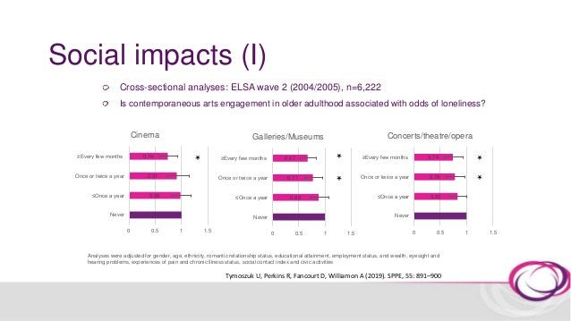 Social impacts (I) Analyses were adjusted for baseline loneliness, gender, age, ethnicity, romantic relationship status, e...