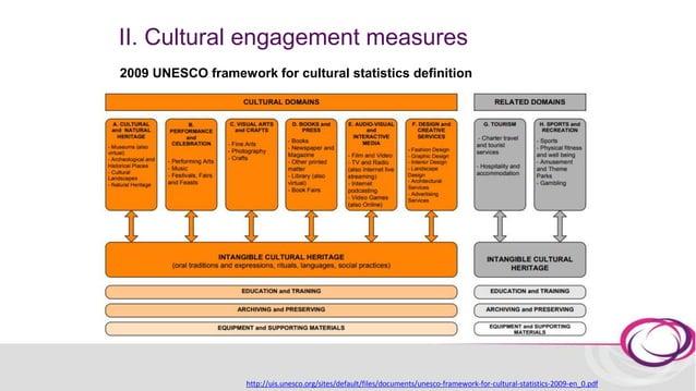 II. Cultural engagement measures