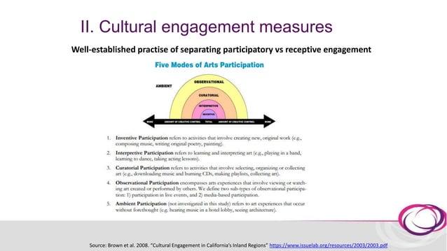 II. Cultural engagement measures Davies et al. 2012. Defining arts engagement for population-based health research: Art fo...