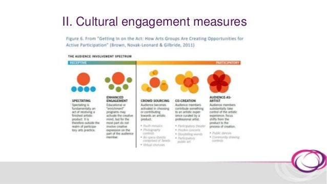 II. Cultural engagement measures Availability in the UK's cohort studies The Taking Part Survey: an ongoing face to face h...
