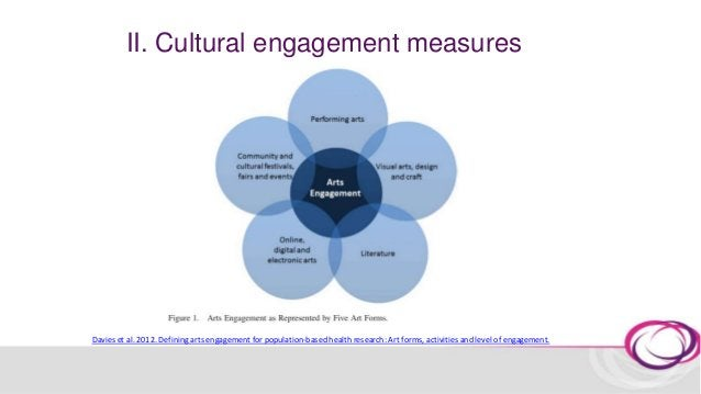 II. Cultural engagement measures Participatory engagement In the last 12 months, have you done any of these activities? 1....
