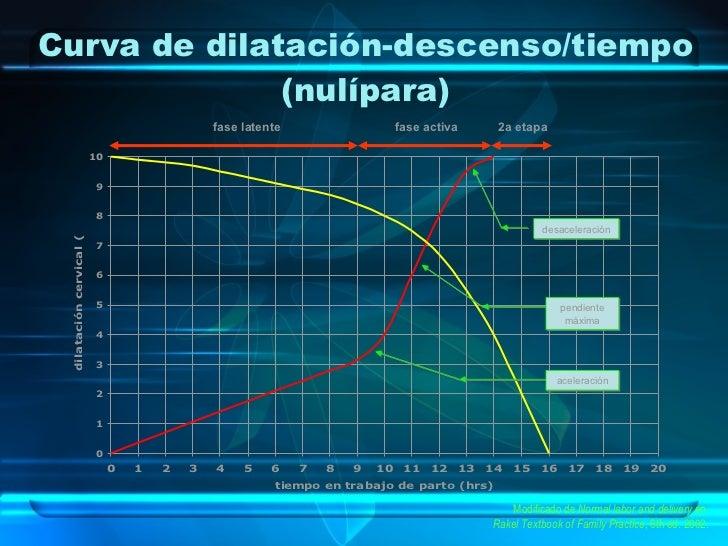 Curva de dilatación-descenso/tiempo (nulípara) Modificado de  Normal labor and delivery  en  Rakel Textbook of Family Prac...