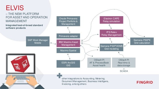 SAP Work Manager Mobile Oracle Primavera Project Portfolio & Management Primavera adapter Maximo Spatial IBM Maximo Asset ...
