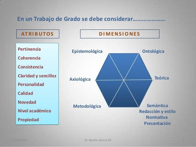 27/06/2013 Dr. Ramón García M. 1 Epistemológica Ontológica Axiológica Teórica Metodológica Semántica Redacción y estilo No...