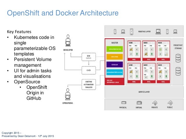 Achieving cost and resource efficiency through docker for Openshift 3 architecture