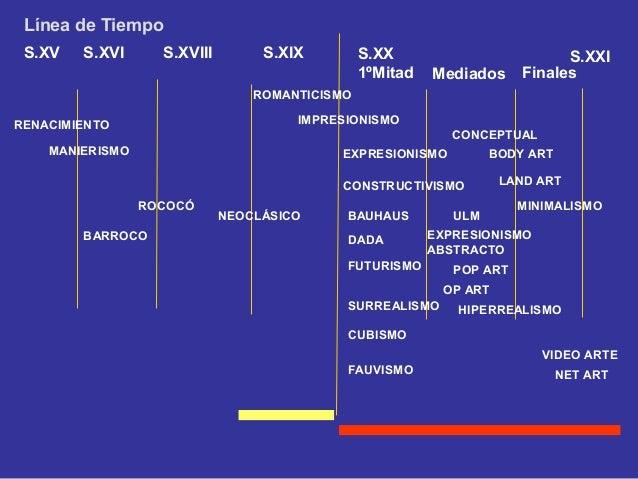 Línea de Tiempo S.XV   S.XVI      S.XVIII        S.XIX         S.XX                         S.XXI                         ...