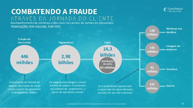 16 Análise de decisão Autenticação Investigação e revisão Avaliação Digital e de Identidade REDES DE INTELIGÊNCIA COMPARTI...