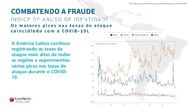 Fonte: Relatório de Crimes Cibernéticos da LexisNexis Risk Solutions, 1º semestre de 2020 A América Latina continua regist...