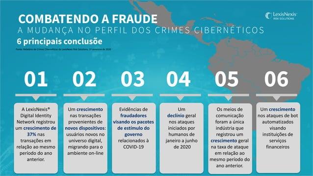 Exemplo AS PERDAS GERAIS PERMANECEM AS MESMAS 10 PERDAS DE FRAUDE 2 milhões DESPESAS OPERACIONAIS 1 milhão PERDAS DE VENDA...