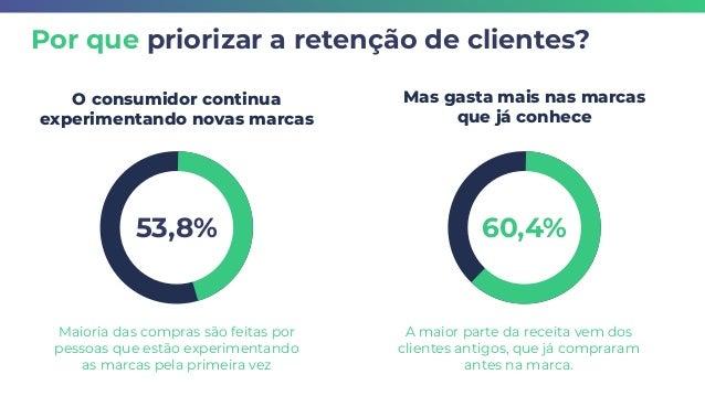Maioria das compras são feitas por pessoas que estão experimentando as marcas pela primeira vez 53,8% O consumidor continu...