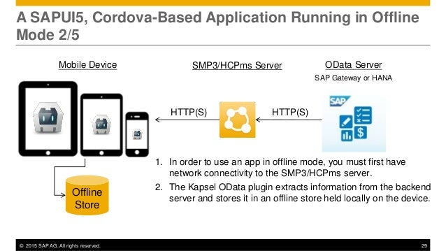 SAP Kapsel Plugins For Cordova