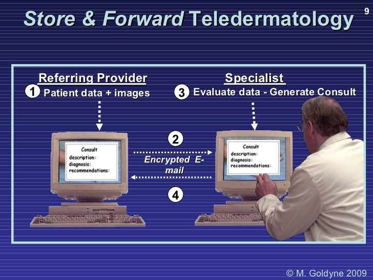 Referring Provider Patient data + images Specialist  Evaluate data - Generate Consult Encrypted  E-mail Store & Forward   ...