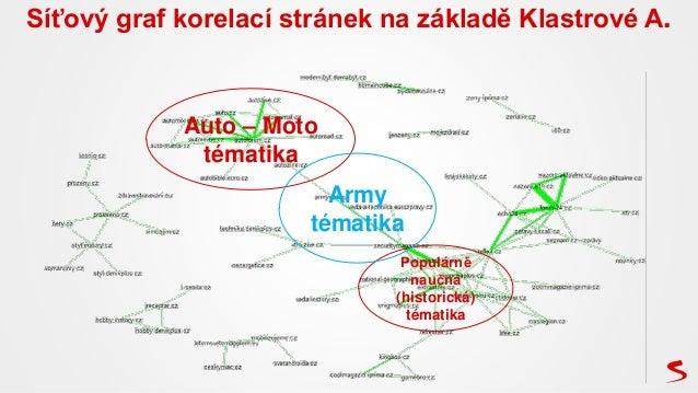 Síťový graf korelací stránek na základě Klastrové A. Auto – Moto tématika Populárně naučná (historická) tématika Army téma...