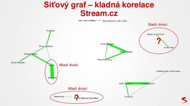 Síťový graf – kladná korelace Stream.cz ? ? Mladí diváci Starší diváci Mladí diváci