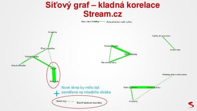 Síťový graf – kladná korelace Stream.cz + Nové téma by mělo být zaměřené na mladšího diváka