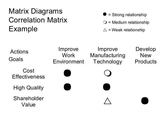 New quality tools matrix diagrams correlation ccuart Choice Image