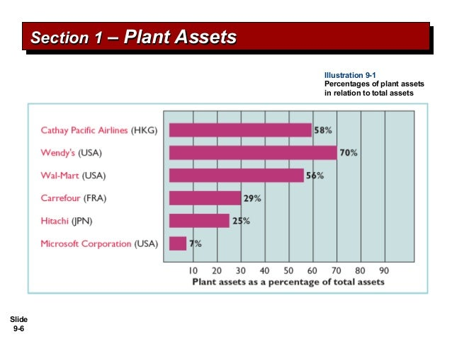 plant asset Characteristics of plant assets  basic purpose of depreciation is the spreading of the cost of a plant asset over its useful life and the reflection of.