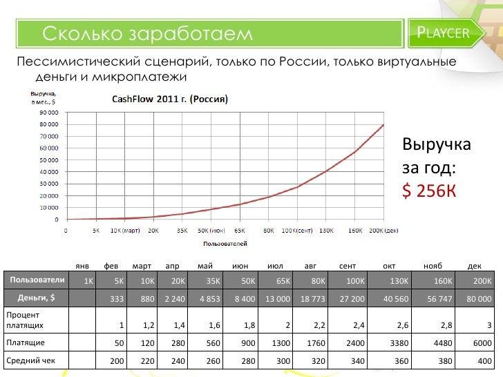 Сколько заработаем  Пессимистический сценарий, только по России, только виртуальные    деньги и микроплатежи              ...