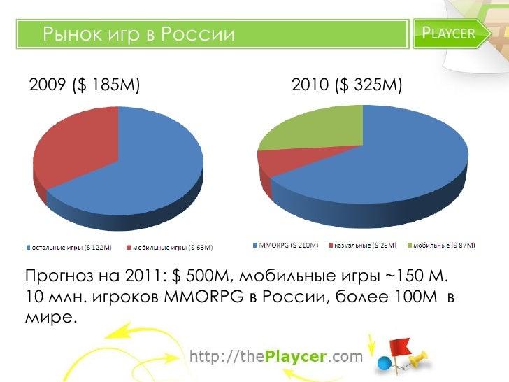 Рынок игр в России2009 ($ 185M)                2010 ($ 325M)Прогноз на 2011: $ 500М, мобильные игры ~150 М.10 млн. игроков...