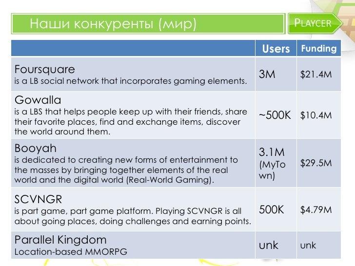 Наши конкуренты (мир)                                                               Users FundingFoursquare               ...
