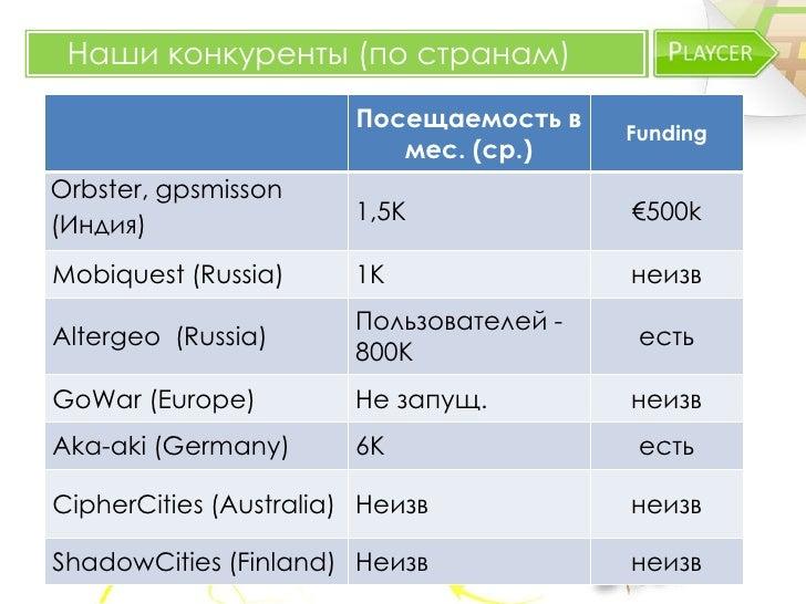Наши конкуренты (по странам)                        Посещаемость в                                          Funding       ...