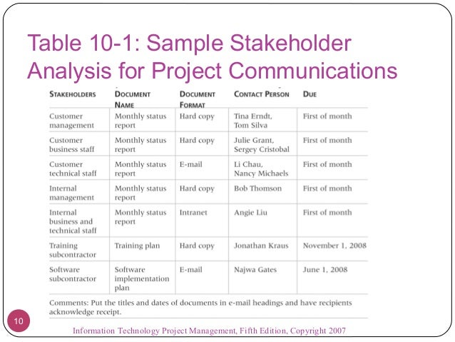 09 Project Communications Management
