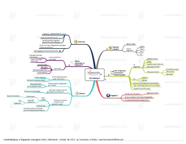 Created by Www.ConnectionOfMinds.com Facilitating events/ congresses/ sessions with LiveMindMapping  Mind map Within a wee...