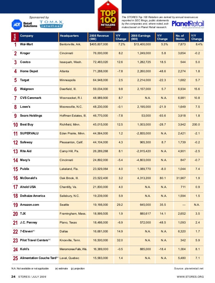 Sponsored by                                                             The STORES Top 100 Retailers are ranked by annual...