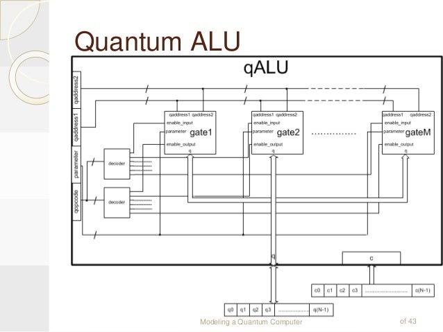 """quantum computing essay Artificial intelligence and quantum computation divide the subject into many  major  am turing (1912-1954), in 1950, wrote the essay """"computing machin."""