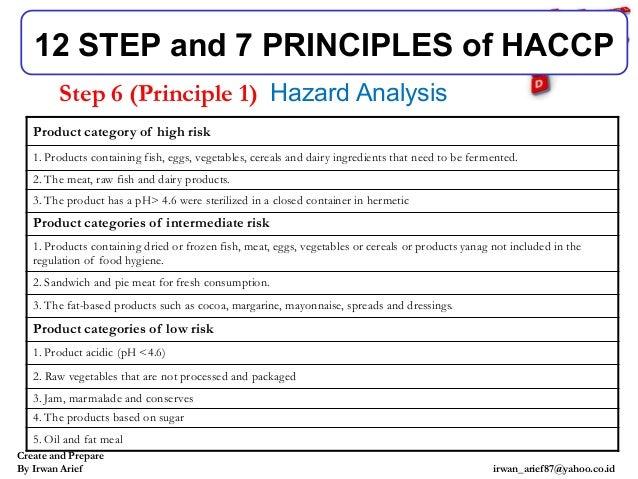 HACCP irwan