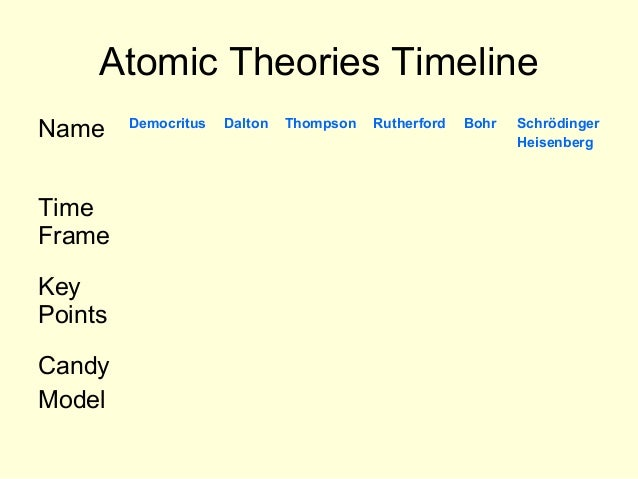 Theory Evolution The Atomic Theory Evolution