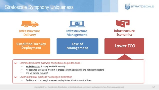 14 Stratoscale Symphony Uniqueness Infrastructure Delivery Simplified Turnkey Deployment Infrastructure Management Ease of...