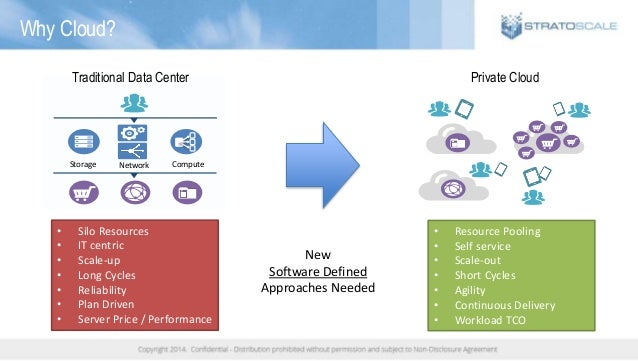 Why Cloud? Traditional Data Center Storage Network Compute Private Cloud • Silo Resources • IT centric • Scale-up • Long C...