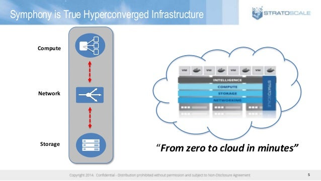"""5 Symphony is True Hyperconverged Infrastructure Compute Storage Network """"From zero to cloud in minutes"""""""